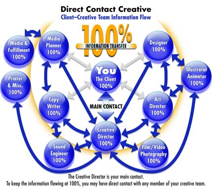 Direct Contact Creative